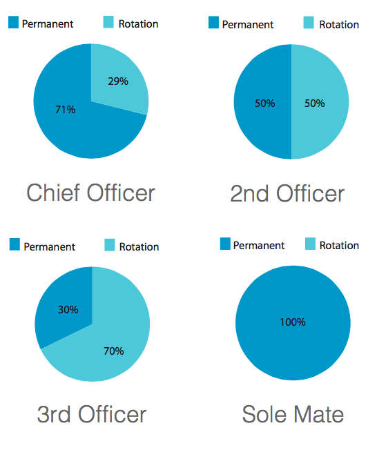 Percentage of Rotation vs Permanent Deck Officers