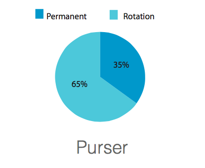 Purser Rotation vs Permanent Yacht Jobs