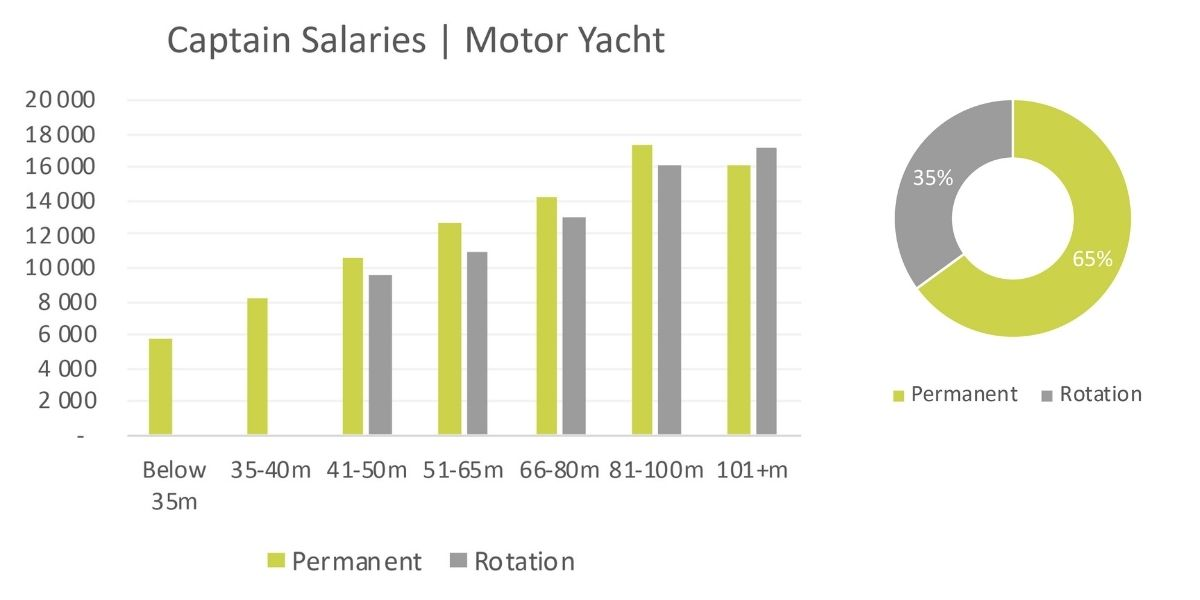 motor-yacht-captain-salary-2020