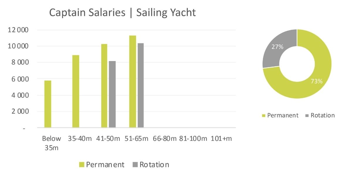 sailing-yacht-captain-salary-2020 (1)