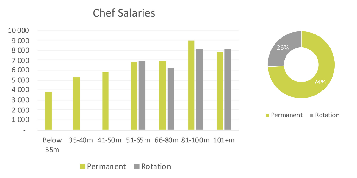 yacht-chef-salary-2020