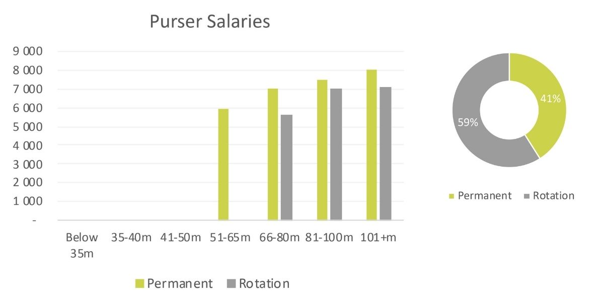 yacht-purser-salaries-2020