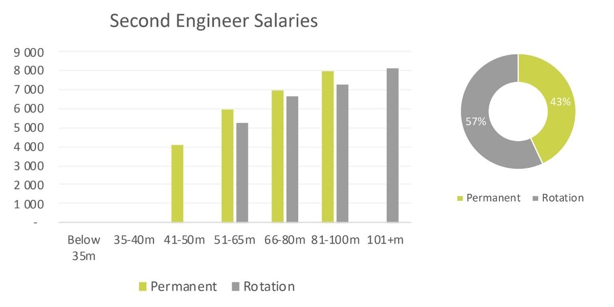yacht-second-engineer-salaries-2020