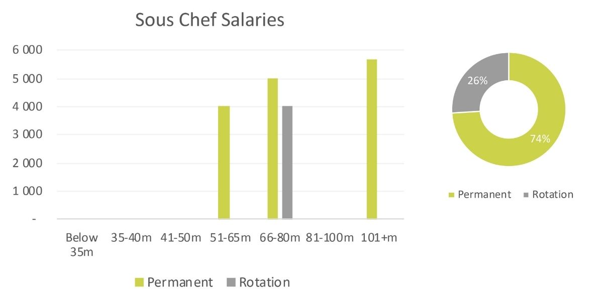 yacht-sous-chef-salaries-2020